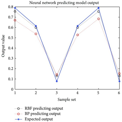 The output comparison between BP and RBF neural network prediction models.