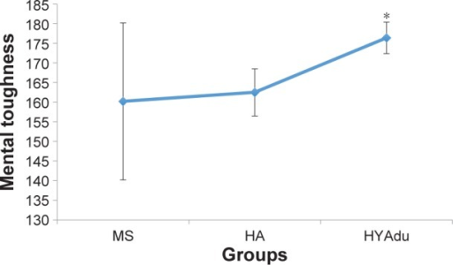 Mental toughness.Notes: Mental toughness differed significantly between the groups, with significantly higher mental toughness among HYAdu, compared to patients with MS and HA. Points are mean values, and bars are standard deviation. *Significant mean difference compared to other mean values.Abbreviations: MS, multiple sclerosis; HA, healthy adolescents; HYAdu, healthy young adults.