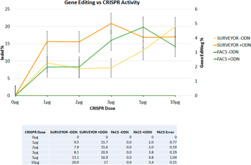 Correlation between CRISPR/Cas9 cleavage and gene editing activity.Synchronized and released HCT116-19 cells were electroporated with 0.0–10.0 μg of pX330 and with (+ODN) or without (−ODN) 1.35 μg of 72-mer. CRISPR/Cas9 cleavage activity measured by Surveyor endonuclease assay (orange and yellow) as well as gene editing (dark green and light green) activity measured by FACS are shown. Standard error is represented by the bars on the each data point.