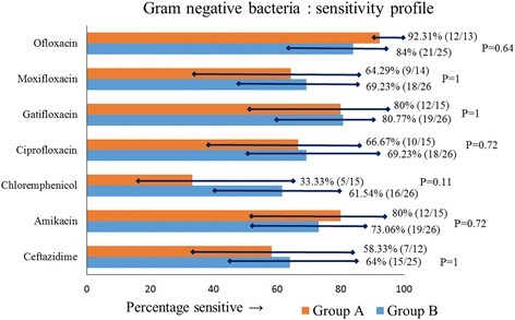 Antibiotic sensitivity profile of gram-negative isolates in groups A and B, showing percentage sensitivity with 95% CI