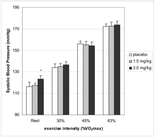 Systolic blood pressure at rest and during exercise. Differences in Systolic blood pressure between placebo and caffeine trials. Placebo, 1.5 and 3.0 represent dose of caffeine in mg·kg body weight-1. Values are listed as mean ± SE. * = the mean difference compared to placebo is significant (p < 0.05)