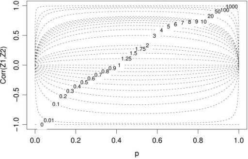 The behavior of Corr(Z1, Z2)as a function of p for different values of the parameter k. This figure was provided by Dr. Gaile in his review.