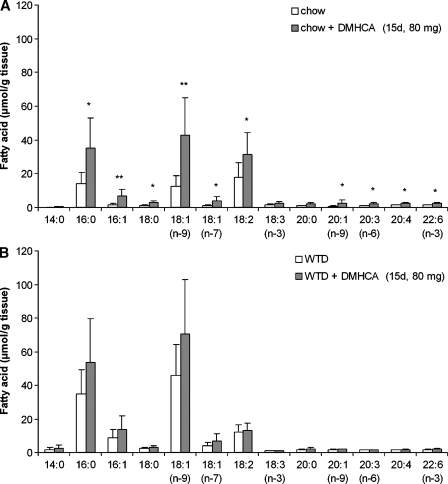 Effect of DMHCA on hepatic fatty acid composition. C57Bl/6 mice were fed chow diet (A) or Western type diet (WTD) (B) (containing 80 mg DMHCA/kg body weight/day) for 15 days. Fatty acid composition in the livers was determined by gas chromatography after methylation using heptadecanoic acid as internal standard. Data represent the mean values ± SD; n = 8. * P < 0.05; ** P ≤ 0.01.