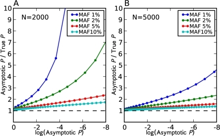 Discrepancy between asymptotic p-value and true p-value in a single SNP experiment.Given a  threshold , the asymptotic p-value is . The true p-value is obtained by listing all possible contingency tables. The number of individuals (N) denotes the number of haplotypes, half control and half case.
