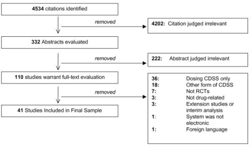 Study flow diagram. This diagram details the flow of citations through each stage of this systematic review.