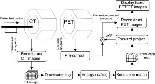 Ct Data Acquisition System : Figure optimisation of whole body pet ct scanning