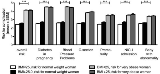 queensland clinical guideline obesity in pregnancy