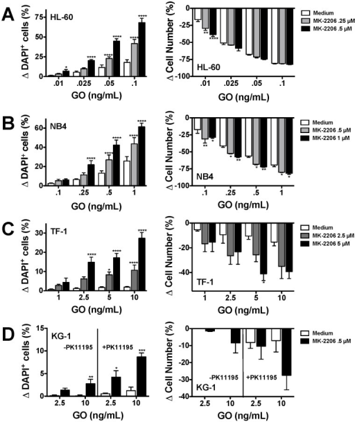 Effect of AKT inhibition on GO-induced cytotoxicity in human AML cell lines in vitro.Various doses of the allosteric AKT inhibitor, MK-2206, were incubated with increasing concentrations of GO in (A) HL-60, (B) NB4, (C) TF-1, and (D) KG-1 cells. For KG-1 cells, conditions including drug efflux inhibitor PK11195 are also shown. After 3 days, viability (left-side panel) and cell numbers (right-side panel) was determined by flow cytometry. *P<0.05 as compared to medium alone; **P<0.01 as compared to medium alone; ***P<0.001 as compared to medium alone; ****P<0.0001 as compared to medium alone.