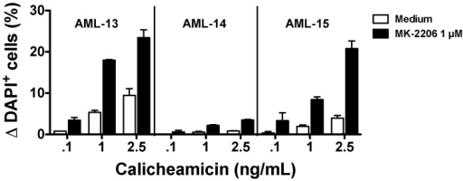 Effect of AKT inhibition on calicheamicin-γ1-induced cytotoxicity in primary AML cells in vitro.Density gradient-purified mononuclear cells from 3 patients with AML (AML-13, AML-14, and AML-15) were incubated with 2 doses of calicheamicin-γ1 in the presence or absence of MK-2206 (1 µM) as indicated. After 3 days, viability was determined by flow cytometry.