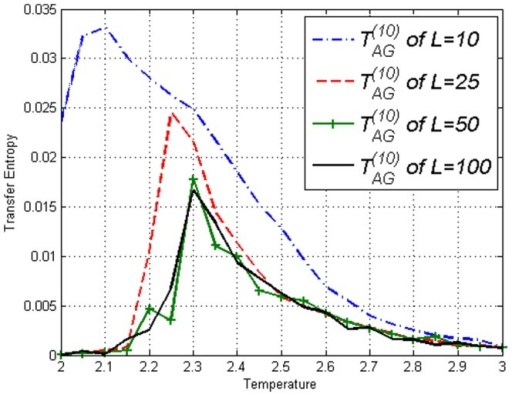 Transfer Entropy  on the Ising model of lengths L=10,25,50,100 obtained using equation (5).Peaks can be seen at respective , similar to Ising model results in Figure (6).