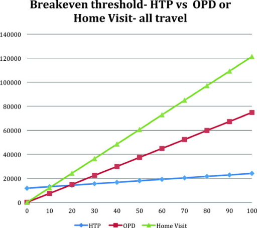 Threshold calculation comparing HTP with OPD or home visit consultations.