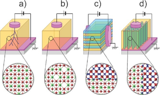 Schematic diagrams of conventional methods to generate Vo¨. a) Irreversible electroforming with application of a high electrical stimulus to single-phase oxides. b) Conventional single-phase oxide film fractionally substituted with dopants. c) Conventional multilayer film causing oxygen disorder at the lateral heterointerfaces of dissimilar crystal structures. d) Nanoscaffold film causing oxygen vacancies at the vertical heterointerfaces of dissimilar crystal structures.