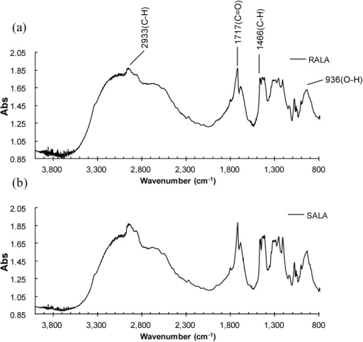 Microscopic Fourier transform infrared (FT-IR) spectra of (a) RALA and (b) SALA.
