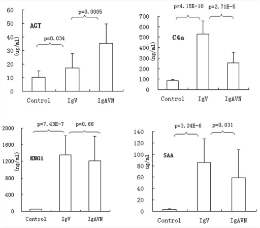 The levels of serum AGT, C4A, SAA1, and KNG1 were measured by ELISA in IgAV, IgAVN and healthy controls (Con).Data represents the mean±SD. The expression levels were compared between different groups, IgAV(35), IgAVN (28), and Con(24) using t test.