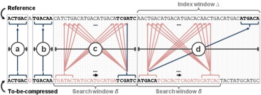 Different matching techniques used in our compression algorithm.ODI uses: (a) Direct match. (b) SNP test. (c) Brute-force search. (d) Index lookup.