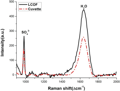 Raman spectra of 30 mmol/L sulfate solution using the LCOF-Raman experimental (LWCC-2100) setup and conventional experimental setup, respectively. The Raman peak of SO42− is located at 981 cm−1, and the Raman peak of H2O is located at 1640 cm−1.