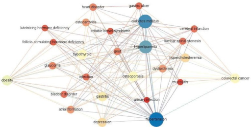 The local network that contains all paths from obesity to colorectal cancer in the comorbidity network.