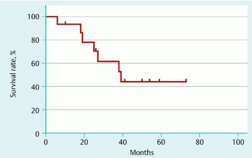 Recurrence-free survival time after salvage endoscopic resection.