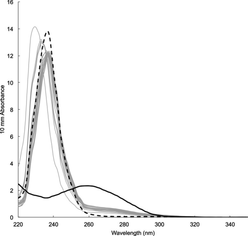 Absorbance spectrum of DNA prepared from mucus samples (grey lines), blank (i.e., card only, black dotted) and a tissue sample with DNA extraction kit (black solid) measured by Nanodrop™.