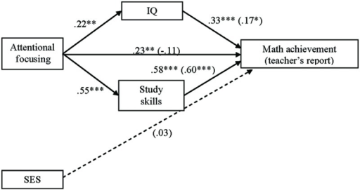 Intellectual-abilities model with IQ and study skills as mediators in the AF and math achievement (teacher's report) association. Numbers in the figure are beta coefficients ( for mediational model are in parentheses). ∗p < 0.05; ∗∗p < 0.01; ∗∗∗p < 0.001.