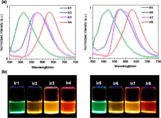 (a) Emission spectra of probes incubated with rat liver microsomes and 50 μM NADPH at 37 °C for 30 min. (b) Photos of probes Ir1-Ir8 after incubation with rat liver microsomes and NADPH were captured under a handle UV lamp (365  nm).