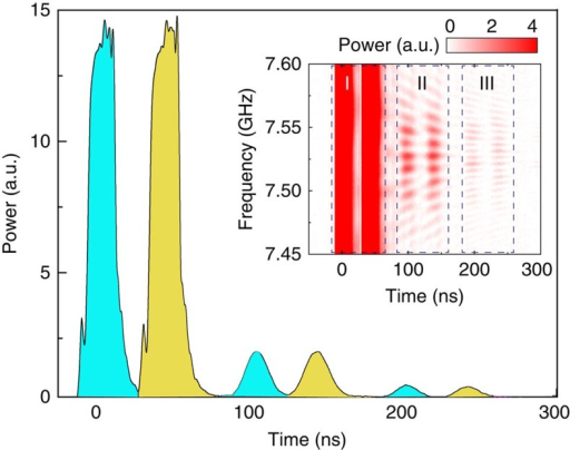Multi-pulse storage in the MGM.Retrieved pulses for a double-pulse excitation. The two pulses are separated by 40 ns with a 15-ns duration each. Inset: double-pulse retrieval for various input frequencies at a bias field of 2,687 Oe.