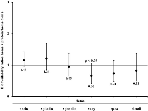 Ratios between heme Fe absorption with proteins and heme Fe absorption alone. Bars represent ±1 SD.