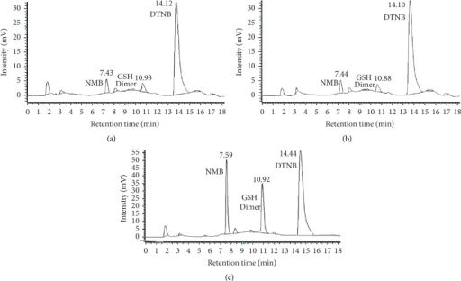 Representative chromatogram from 6 replicates is shown. (a) 2-Nitro-5-mercapto-benzoic (NMB) acid, Peak 1 with RT 7.43 min; glutathione dimer (GSH Dimer), Peak 2 with RT 10.93 min, and Ellman's reagent (DTNB), Peak 3 RT 14.12 min in untreated PC-12 cells (control). (b) NMB, Peak 1 with RT 7.44 min, GSH Dimer, Peak 2 with RT 10.88 min, and DTNB, Peak 3 retention time 14.10 min in PC-12 cells treated with methylglyoxal. (c) NMB, Peak 1 with RT 7.59 min, glutathione dimer, Peak 2 with RT 10.92 min, and DTNB, Peak 3 RT 14.44 min in PC-12 cells treated with CoCl2.