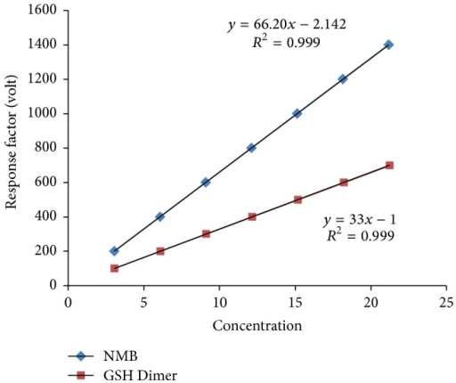 Linearity plot of 2-nitro-5-mercapto-benzoic (NMB) acid and glutathione dimer (GSH Dimer).