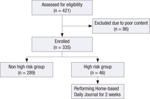 Flow of subjects in the present study of Home-based Daily Journal Writing in Korean Adolescents with Smartphone Addiction.