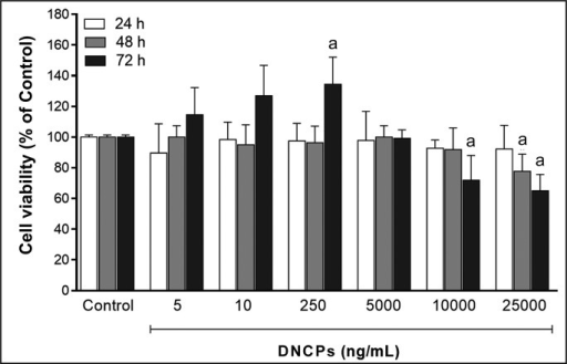 The effect of various concentration of DNCPs (5 - 2500 ng/mL) on cell viability in 3 time intervals assessed by MTT cell proliferation assay.aStatistically significant difference at the level P < 0.05 (Tukey's post-hoc test) compared with the control group (regular medium without DNCPs; viability 100%).