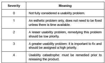 Severity scale based on a usability evaluation using Nielsen's ten Heuristics. São Carlos, SP, Brazil, 2013