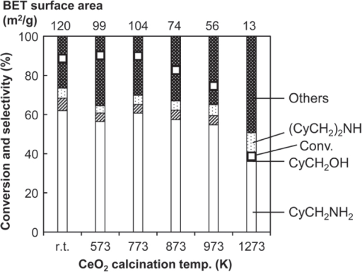 Hydrogenation of cyclohexanecarboxamide (CyCONH2) over Rh–MoOx/SiO2 + calcined CeO2. Reaction conditions: Rh–MoOx/SiO2 (Rh 4 wt%, Mo/Rh = 1) 100 mg, CeO2 100 mg, 1,2-dimethoxyethane 20 g, H2 8 MPa, 413 K, 4 h. Cy = cyclohexyl. 'Others' comprise unknown solid products leading to loss of carbon balance during catalysis. 'r.t.' stands for room temperature.