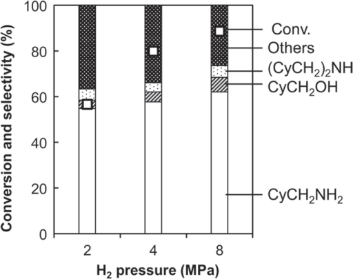 Effect of H2 pressure on hydrogenation of cyclohexanecarboxamide (CyCONH2) over Rh–MoOx catalyst + CeO2. Reaction conditions: Rh–MoOx/SiO2 (Rh 4 wt%, Mo/Rh = 1) 100 mg, CeO2 (uncalcined) 100 mg, 1,2-dimethoxyethane 20 g, H2 2–8 MPa, 413 K, 4 h. Cy = cyclohexyl. 'Others' comprise unknown solid products leading to loss of carbon balance during catalysis.