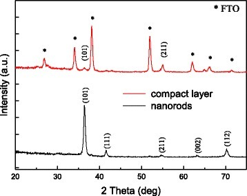 XRD patterns of 300-nm-height TiO2 nanorods and 100-nm-thick compact layer