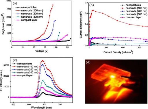a B-V, b E-J, and c EL spectra of inverted light-emitting devices based on TiO2 nanoparticles, nanorods with a height of 100–300 nm, and compact layer. d Snapshot of the device based on 100-nm-height TiO2 nanorods driven at 15 V