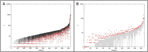 Proteins which experience a lower or higher number of changes in PPIs                            in the real data compared to the simulated interactomes.                        Proteins which experience a lower (A) or higher (B) number of changes in                            inferred PPIs in the real data in comparison to the simulated                            interactomes. Each protein's real γ is plotted in red                            and the range of γ observed in the  model are plotted in                            black.