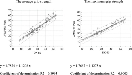 Linear regression for the average grip strength and the maximum grip strength of DK-50 dynamometer and JAMAR® Plus dynamometer.
