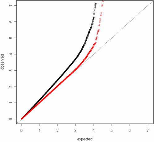 Quantile-quantile plot of the -log10 p-values from an analysis of the initial GWAS that did not adjust for principal components of genetic variation (black dots) and an analysis that did adjust for the four largest principal components (red dots).p-values smaller than 10−8 are not plotted.