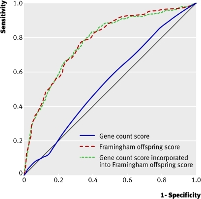 Fig 1 Receiver operating characteristics curves for gene count score alone (area under curve 0.54, 95% CI 0.50 to 0.58), Framingham offspring risk score (area under curve 0.78, 0.75 to 0.82), and gene count score incorporated into Framingham offspring risk score (area under curve 0.78, 0.75 to 0.81)