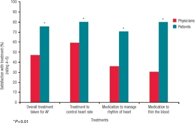 Patient satisfaction with atrial fibrillation (AF) treatments. Physicians' estimates and perceptions of their patients' satisfaction with atrial fibrillation treatments compared with patients' own satisfaction ratings for atrial fibrillation treatments. Percentage of respondents rating aspects of atrial fibrillation treatment (perceived patient view, actual patient view) as not satisfied (scores 1–2), neutral (3), and satisfied (4–5).