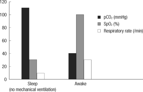 Changes of respiratory rate, PaCO2, and SpO2 during sleep and wakefulness while the patient was not supported by mechanical ventilation.