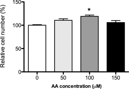 Effect of AA on relative cell numberBRIN-BD11 β-cells were incubated in the absence or presence of various concentrations of AA for 24 h (50–150 μM AA). Relative cell number was assessed using an assay based on the reduction of WST-1, a tetrazolium salt, to formazan by cellular mitochondrial dehydrogenase activity. An increase in the number of viable cells results in an increase in the overall mitochondrial dehydrogenase activity. Results are normalized to 100% and are expressed as means±S.E.M., for six independent experiments. *P<0.05 compared with WST-1 absorbance from control cells.