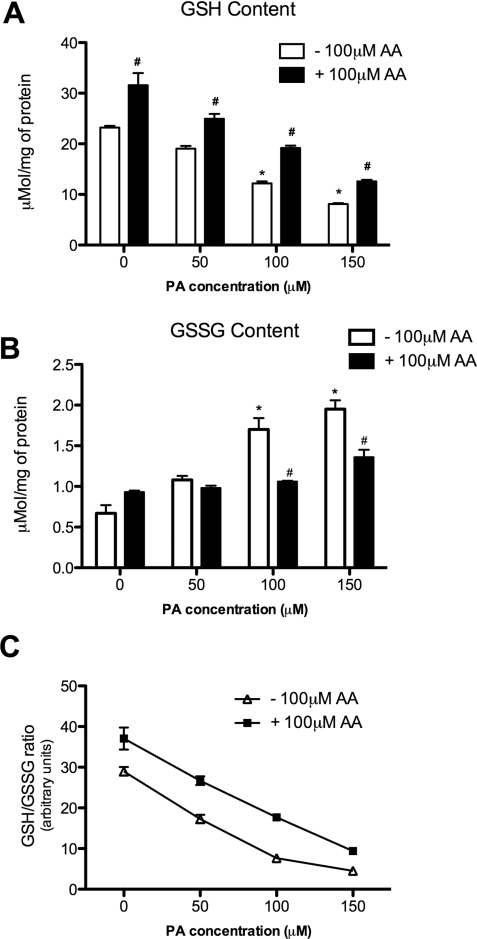 Effect of PA and AA on glutathione metabolismBRIN-BD11 cells were incubated for 24 h in the presence of different concentrations of PA and 100 μM AA. (A) Intracellular content of GSH was measured. (B) Intracellular content of GSGG was measured. (C) GSH/GSSG ratio. Results are expressed as means±S.E.M., for three independent experiments. *P<0.0001 compared with the no-fatty-acid control. In (A and B). #P<0.0001 compared with the respective group without 100 μM AA.