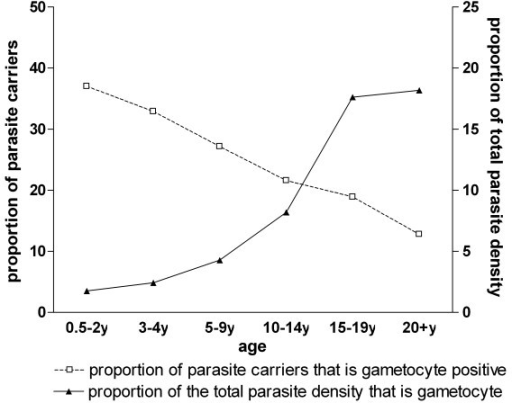 The prevalence and density of gametocytes relative to total parasite carriage by microscopy. The number of asexual parasite carriers (with gametocytes) for the different age groups was 0.5-2y: 297 (127); 3-4y: 468 (171); 5-9y: 1053(326); 10-14y: 690(174); 15-19y: 254(72); 20+y: 285(114). Note: data for those carrying gametocytes in the absence of asexual parasitaemia were excluded (see Figure 3).