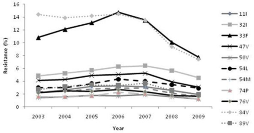 2009 IAS-USA DRV RAMs as a proportion of samples with evidence of PI resistance by VTY lower CCO.