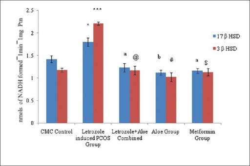 """In vitro"" effect of aloe vera gel formulation on ovarian steroidogenic enzyme activity on letrozole induced rats model, n=4-6. The values are represented as mean ± SEM, *P<0.001, ***P<0.003 as compared to Control Group, aP <0.05, @P<0.02, bP<0.004, #P<0.003, $P<0.002 as compared to PCOS Group."