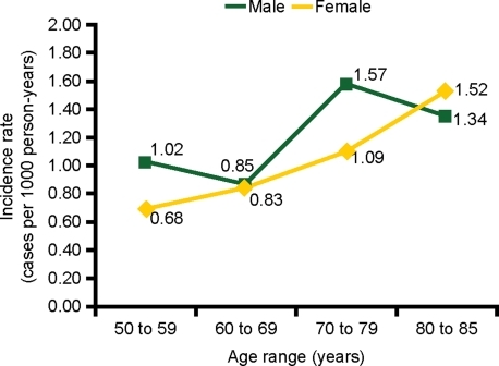 Incidence of UGIB by age and sex in a cohort of low-dose ASA users. ASA, acetylsalicylic acid; UGIB, upper gastrointestinal bleeding.
