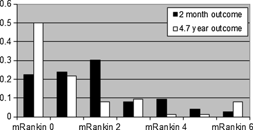 Outcome of the surgically treated MCA aneurysms after 2 months and after 4.7 years' follow-up. Good = mRankin 0–2, fair = mRankin 3–4, poor = mRankin 5–6