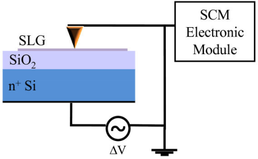 Schematic representation of the scanning capacitance spectroscopy setup.